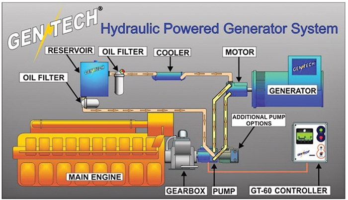 GenTech-Hybrid-AC-Power-on-the-Liberty_Page_2